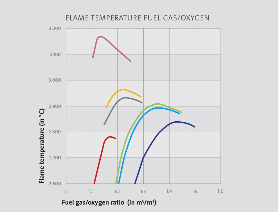 Fuel gas properties